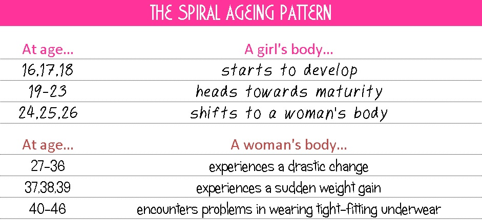 spiral-ageing-patterns
